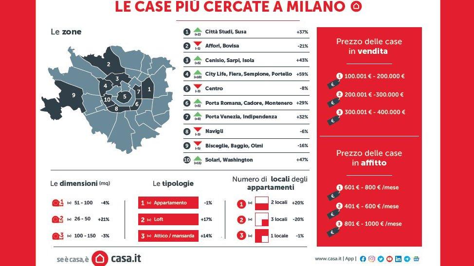 Ricerca case a Milano, cosa è cambiato dal pre-pandemia a oggi