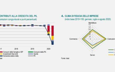 Istat, nota mensile sull'andamento dell'economia italiana