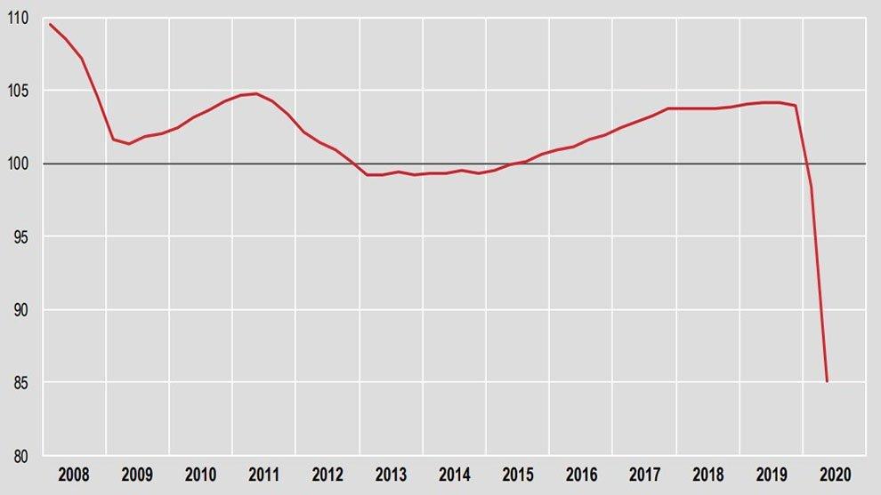 Pil in caduta senza precedenti, -12,4% rispetto al trimestre precedente